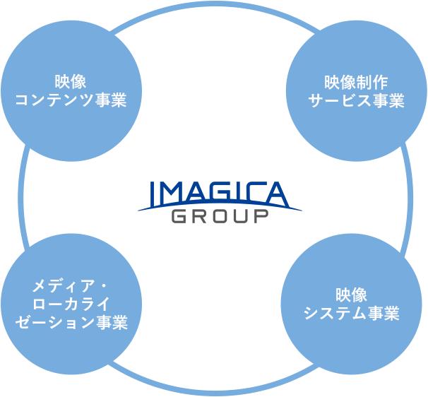 株式会社IMAGICA GROUP